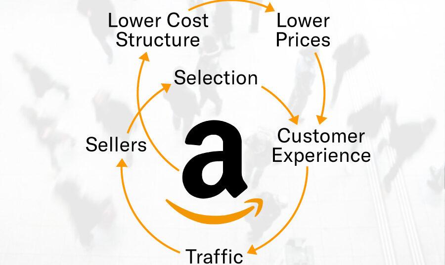 Diagrama del efecto Flywheel de Amazon